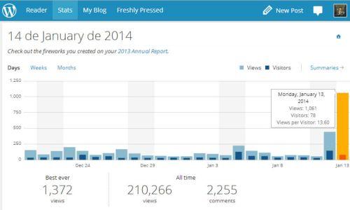 Estadísticas del RotiBlog